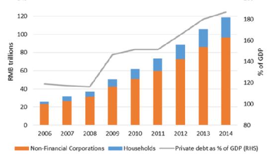 china debt